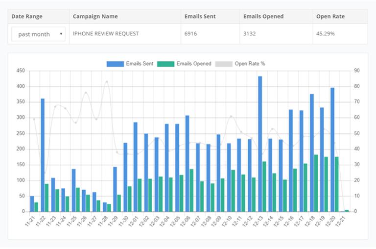 FeedbackWhiz Email Stats